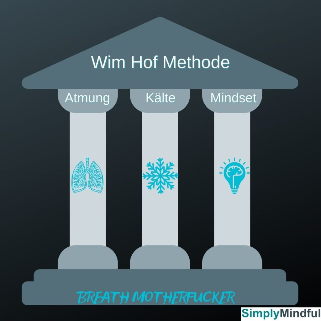 Wimhof-Methode-3-Säulen-Atmung-Kälte-Mindset